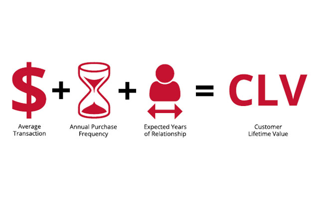 Estimating the Lifetime Value of your Customer Base
